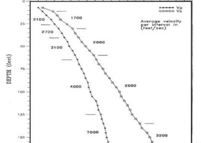 diagrammi-caratterizzazione-geotecnica